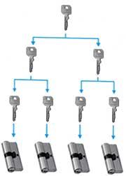 System kluczy master key